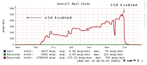 SMTP 450 vs 550 rejection rate